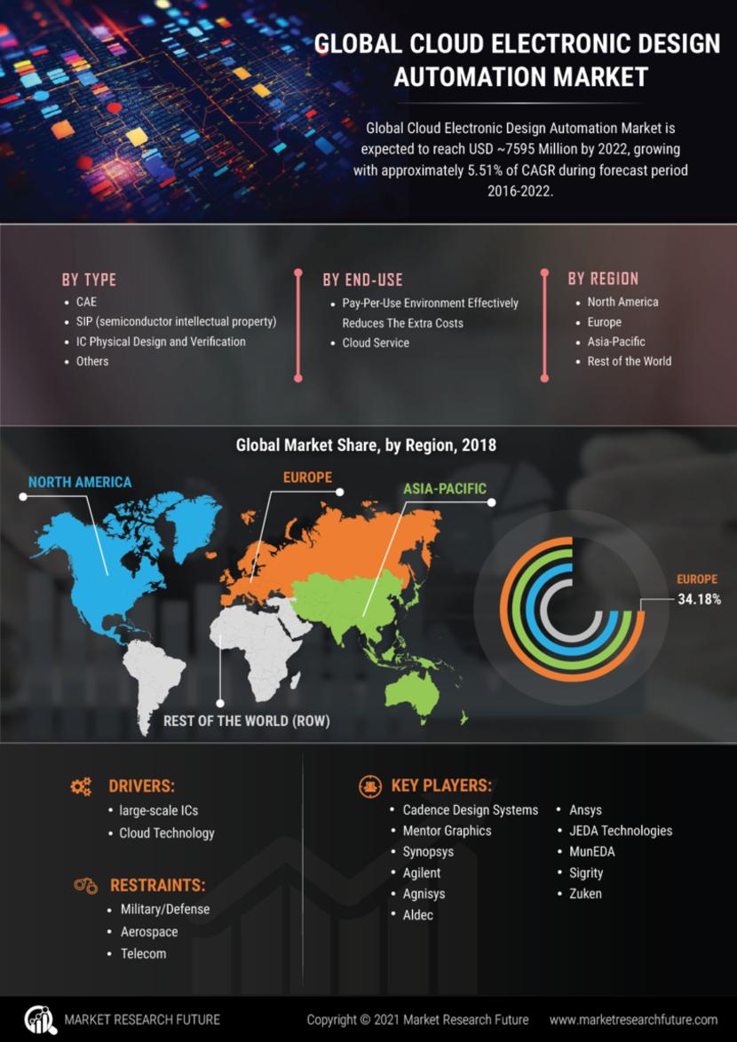 Cloud Electronic Design Automation Market