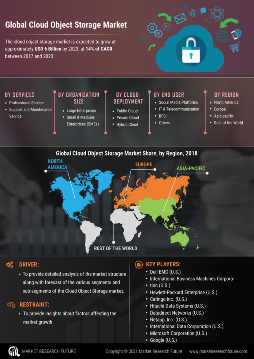 Cloud Object Storage Market