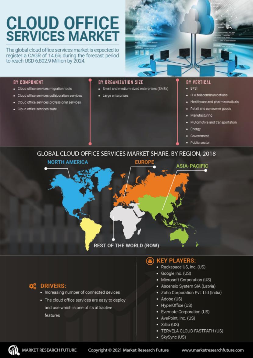 Cloud Office Services Market