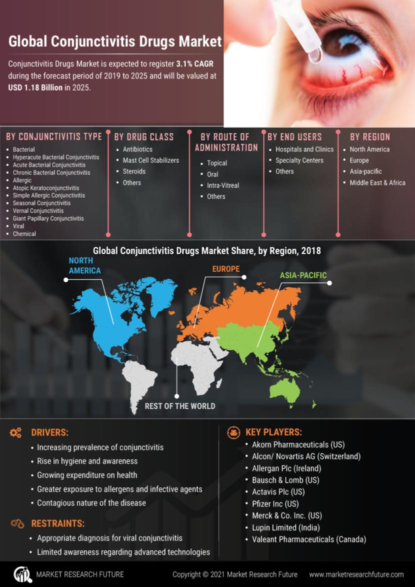 Conjunctivitis Drugs Market