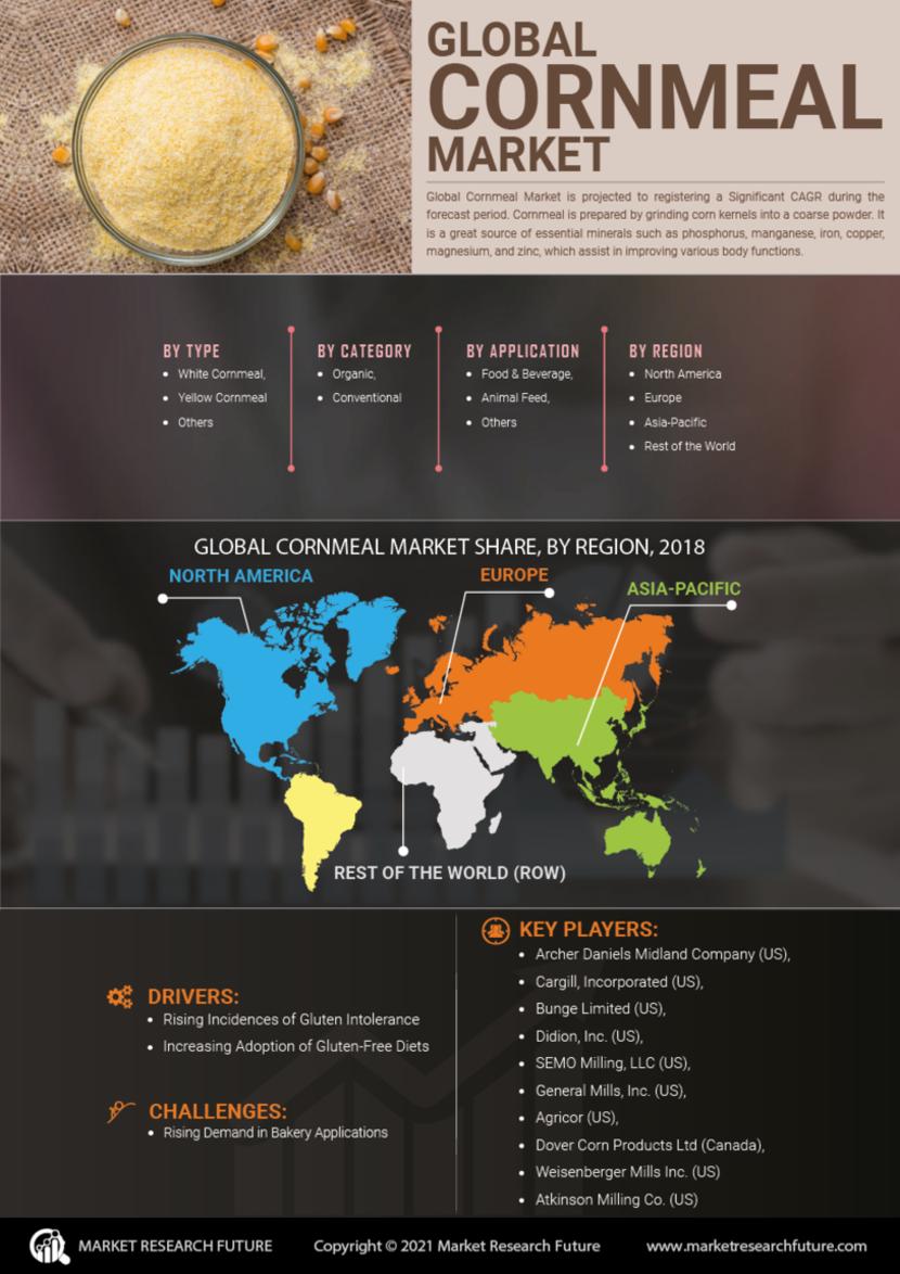 Cornmeal Market