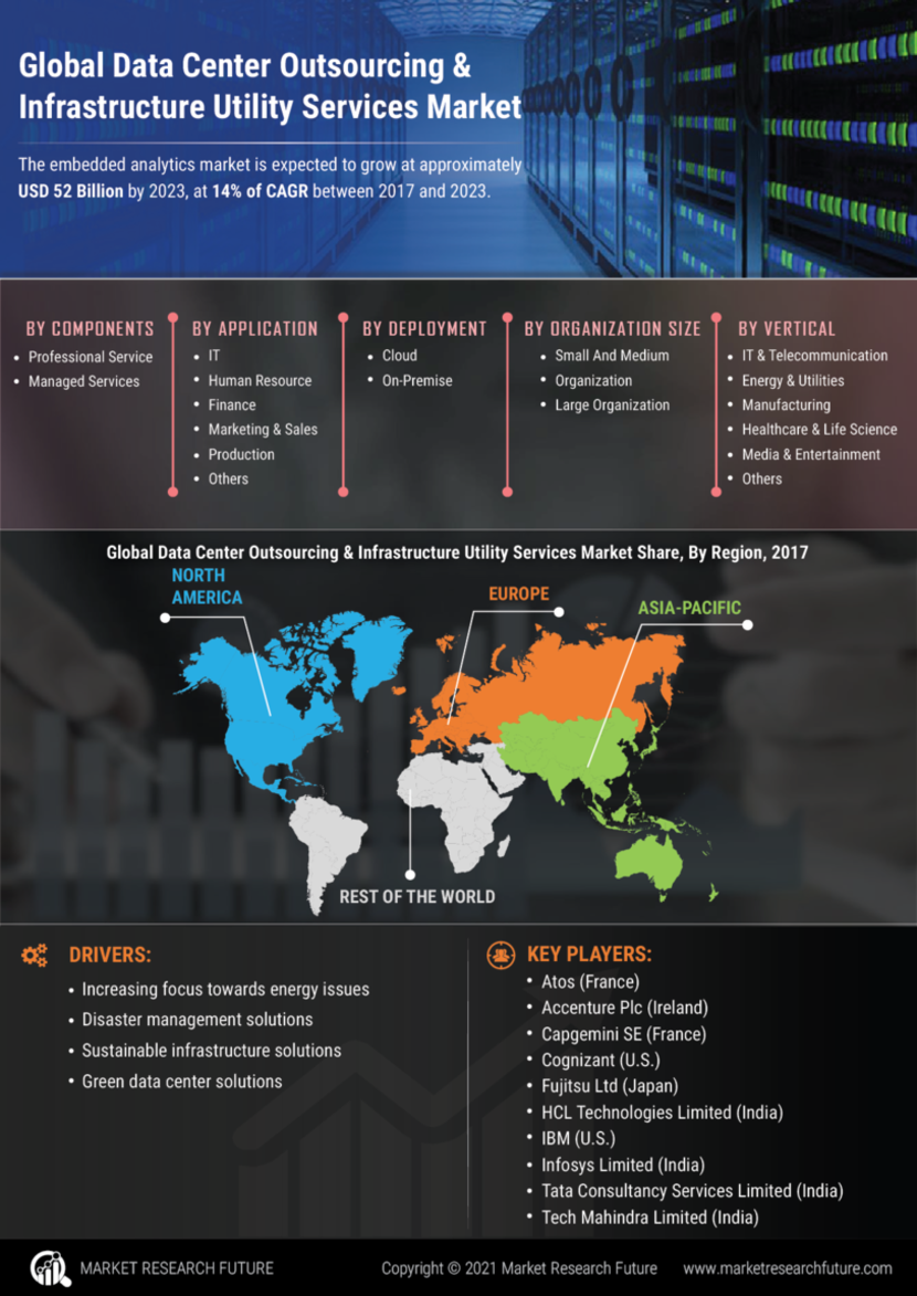 Data Center Outsourcing Infrastructure Utility Services Market