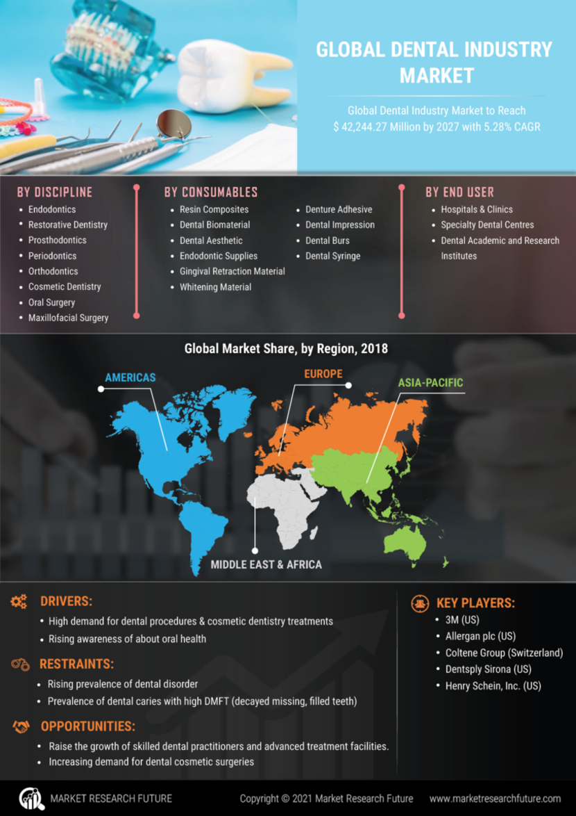 Dental Industry Market