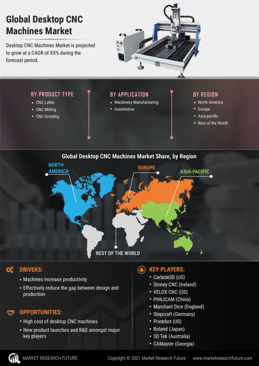 Desktop CNC Machines Market