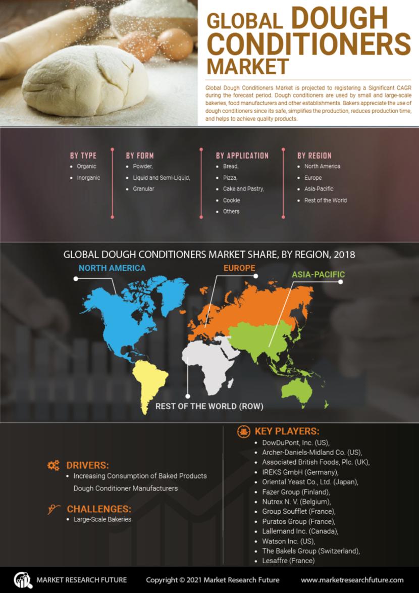 Dough Conditioners Market