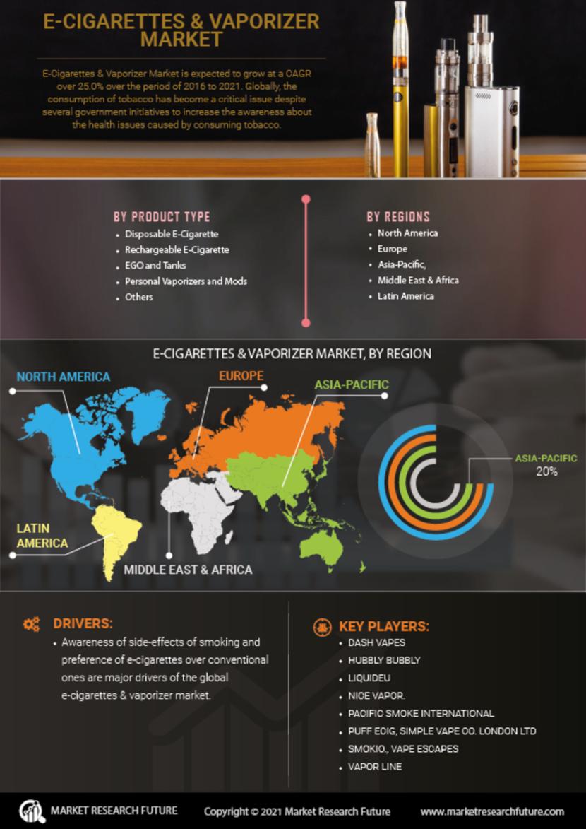 Global E-Cigarette Vaporizer Market