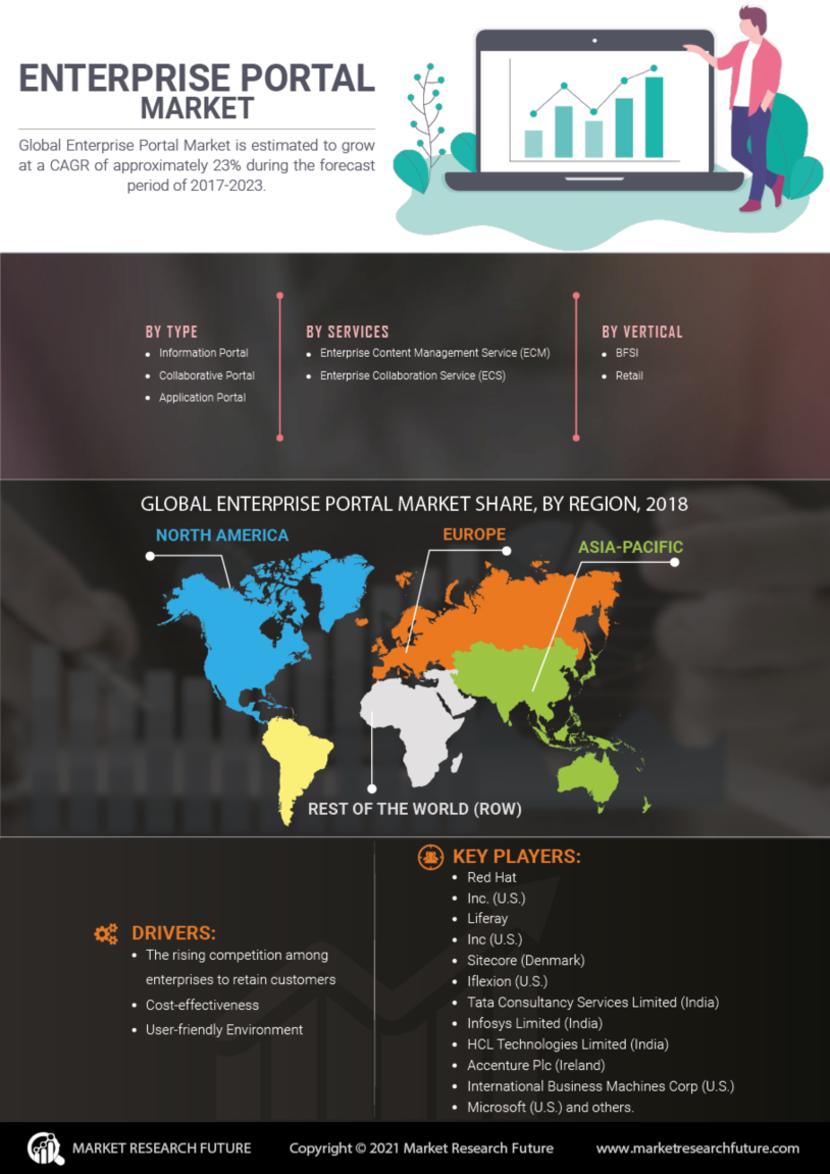 Enterprise Portal Market