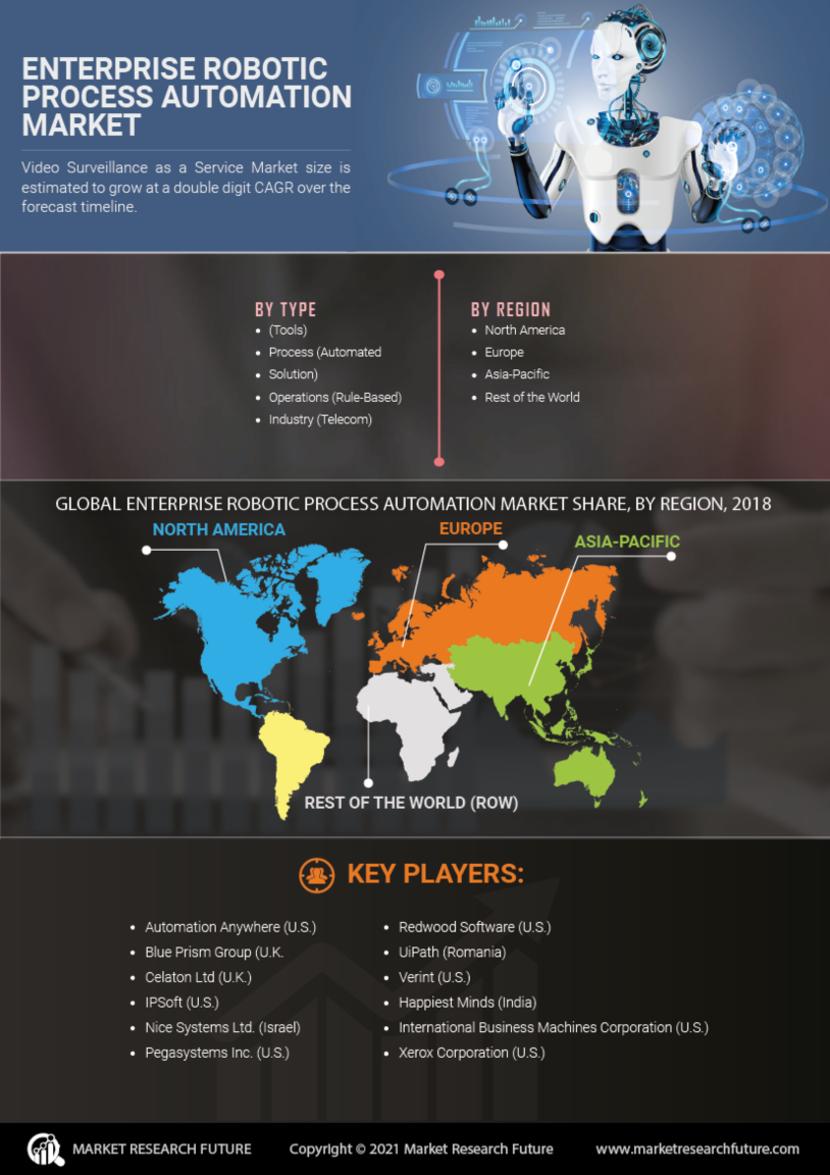 Enterprise Robotic Process Automation Market