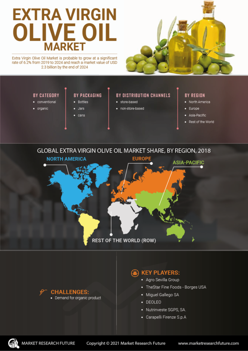 Extra Virgin Olive Oil Market