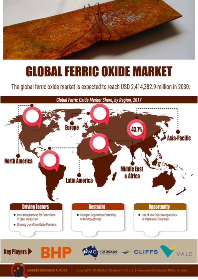 Ferric Oxide Market