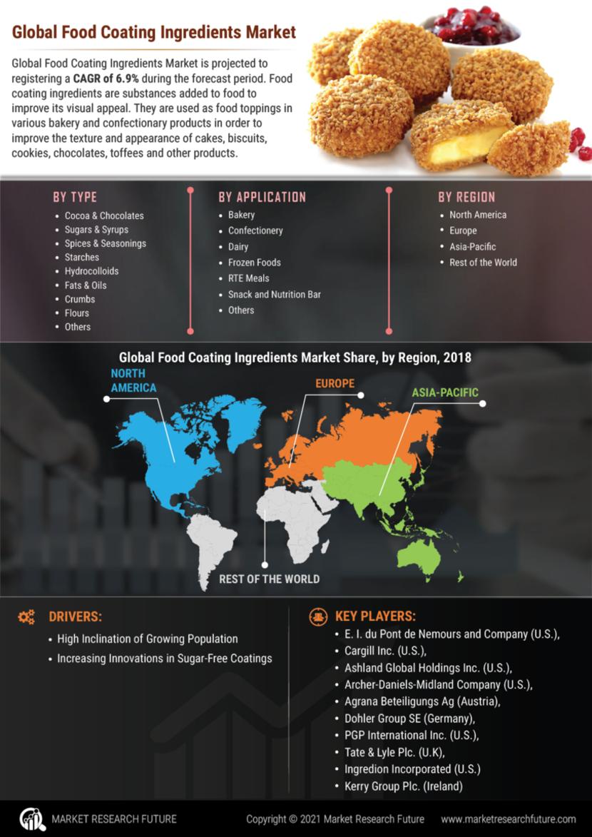 Food Coating Ingredients Market