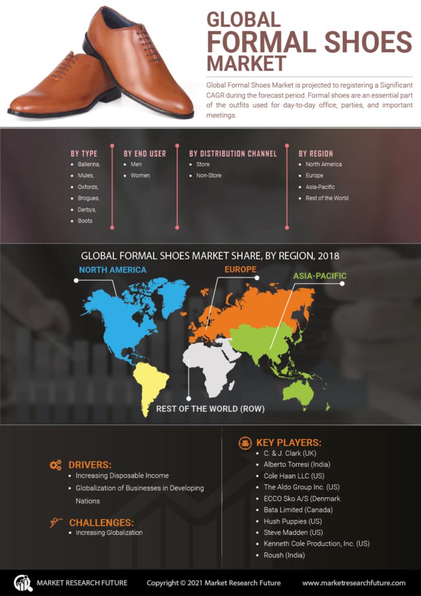 Formal Shoes Market