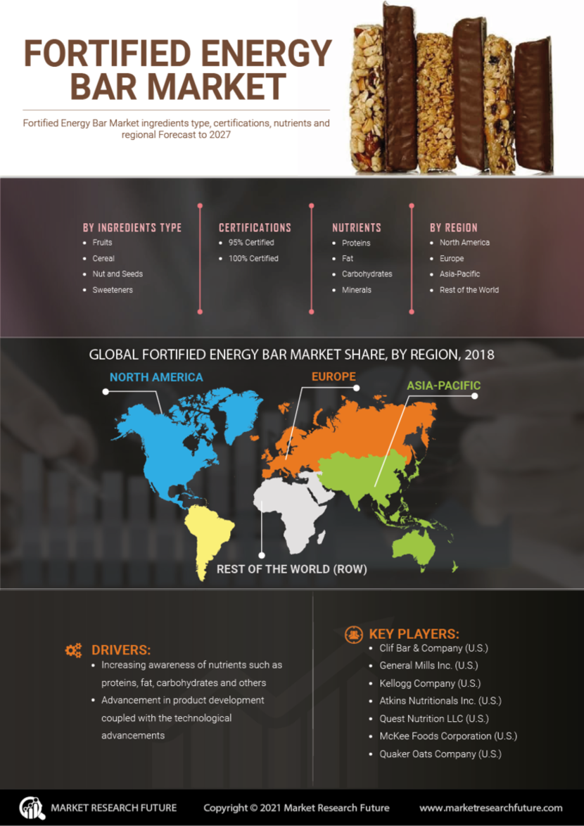 Fortified Energy Bar Market