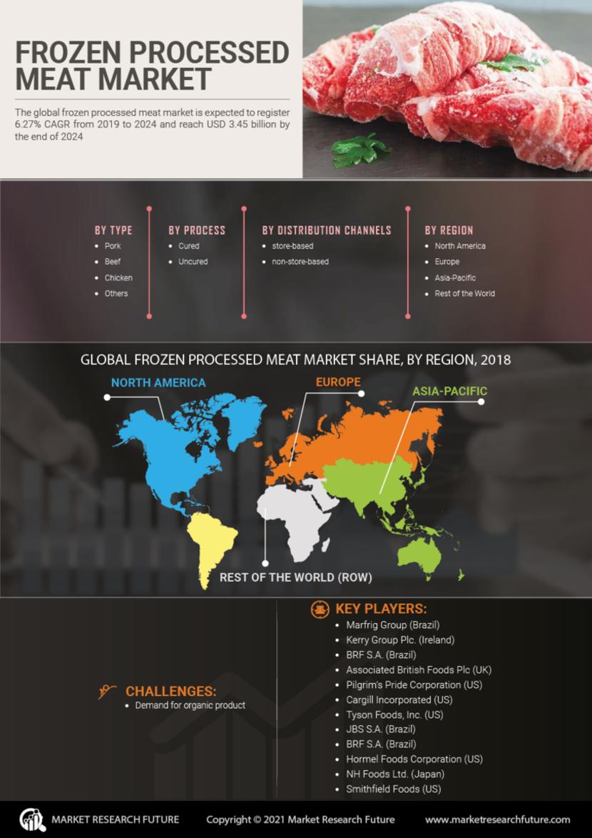 Frozen Processed Meat Market