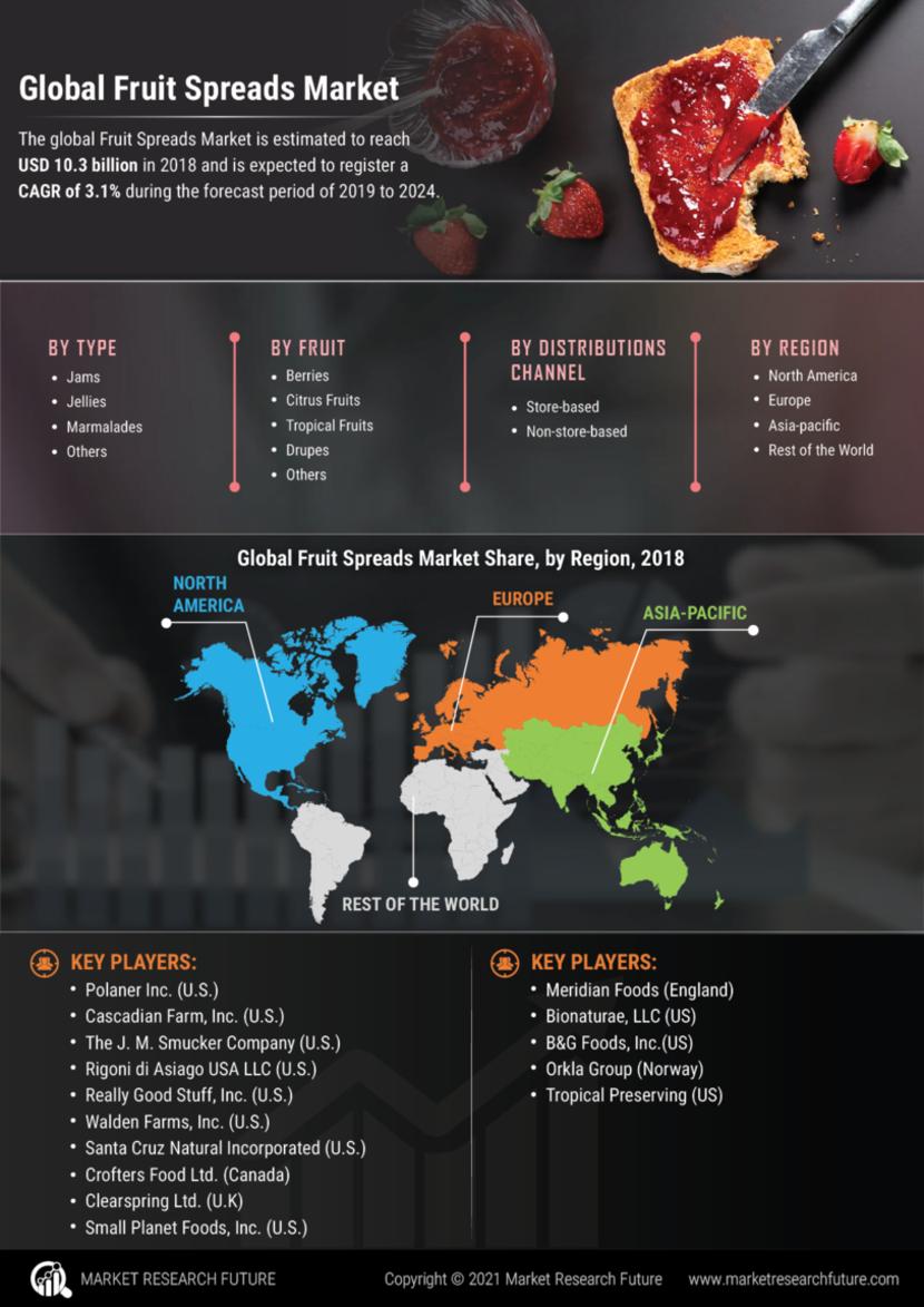 Fruit Spreads Market