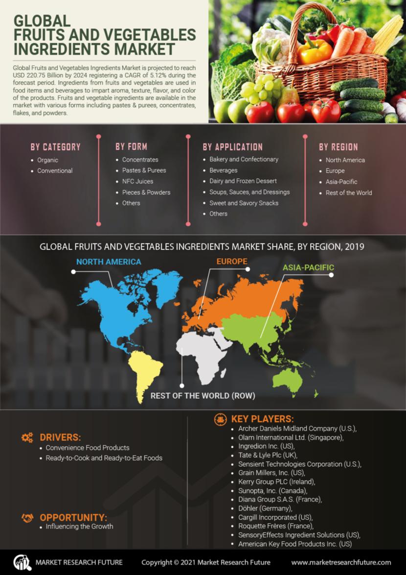 Fruit Vegetable Ingredients Market