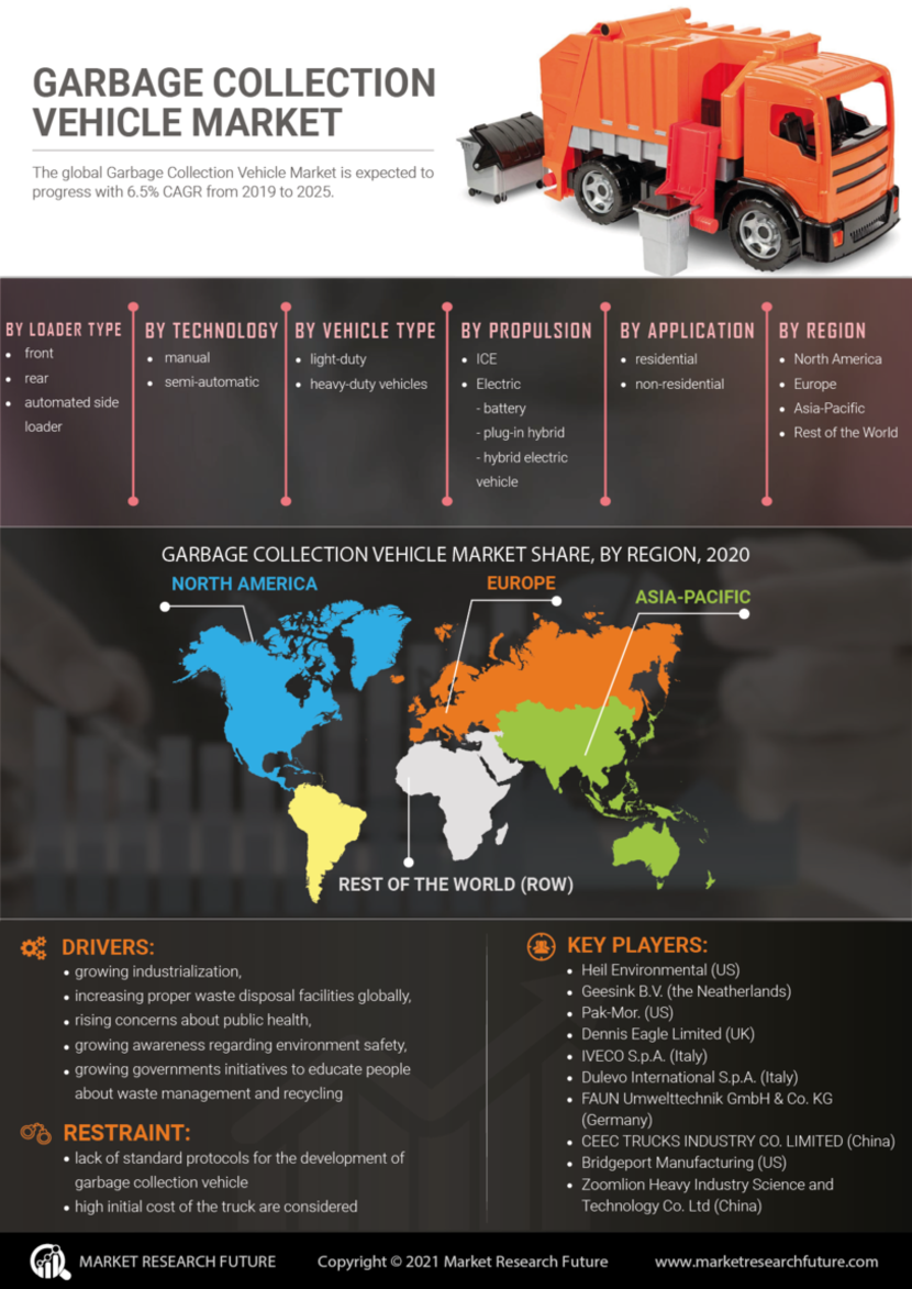 Garbage Collection Vehicle Market