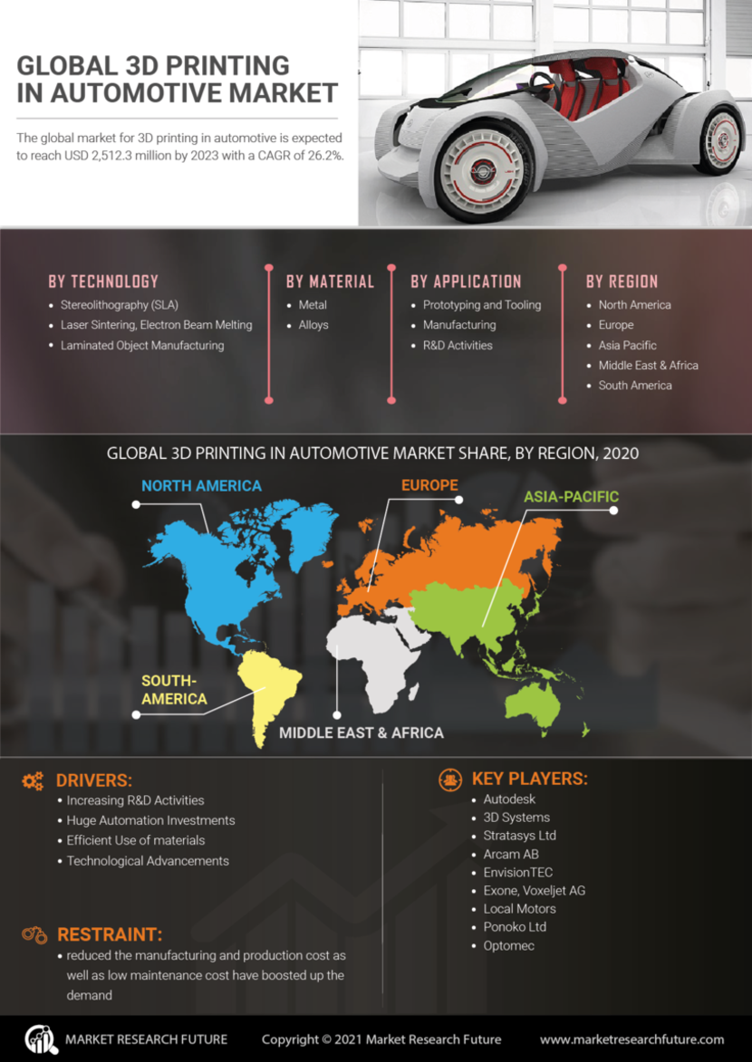 3D Printing Automotive Market