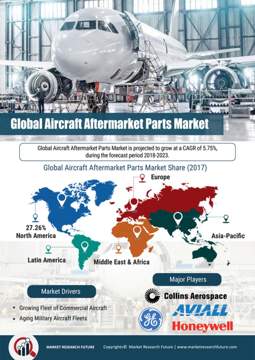 Commercial Aircraft Aftermarket Parts Market