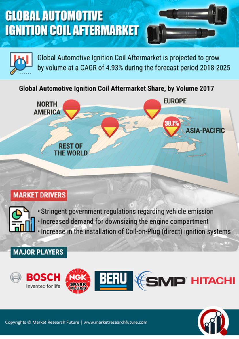 Automotive Ignition Coil Aftermarket Market