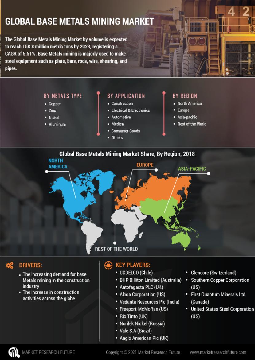 Base Metals Mining Market