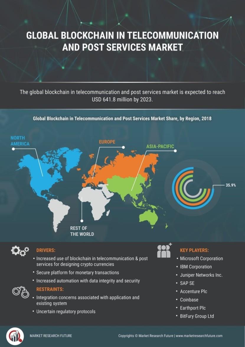 Blockchain Telecommunication Post Services Market