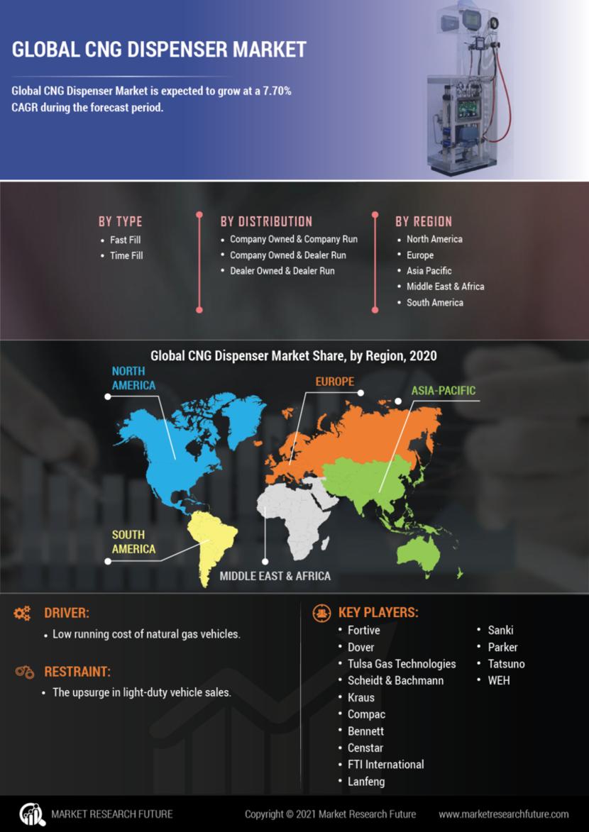 CNG dispenser Market