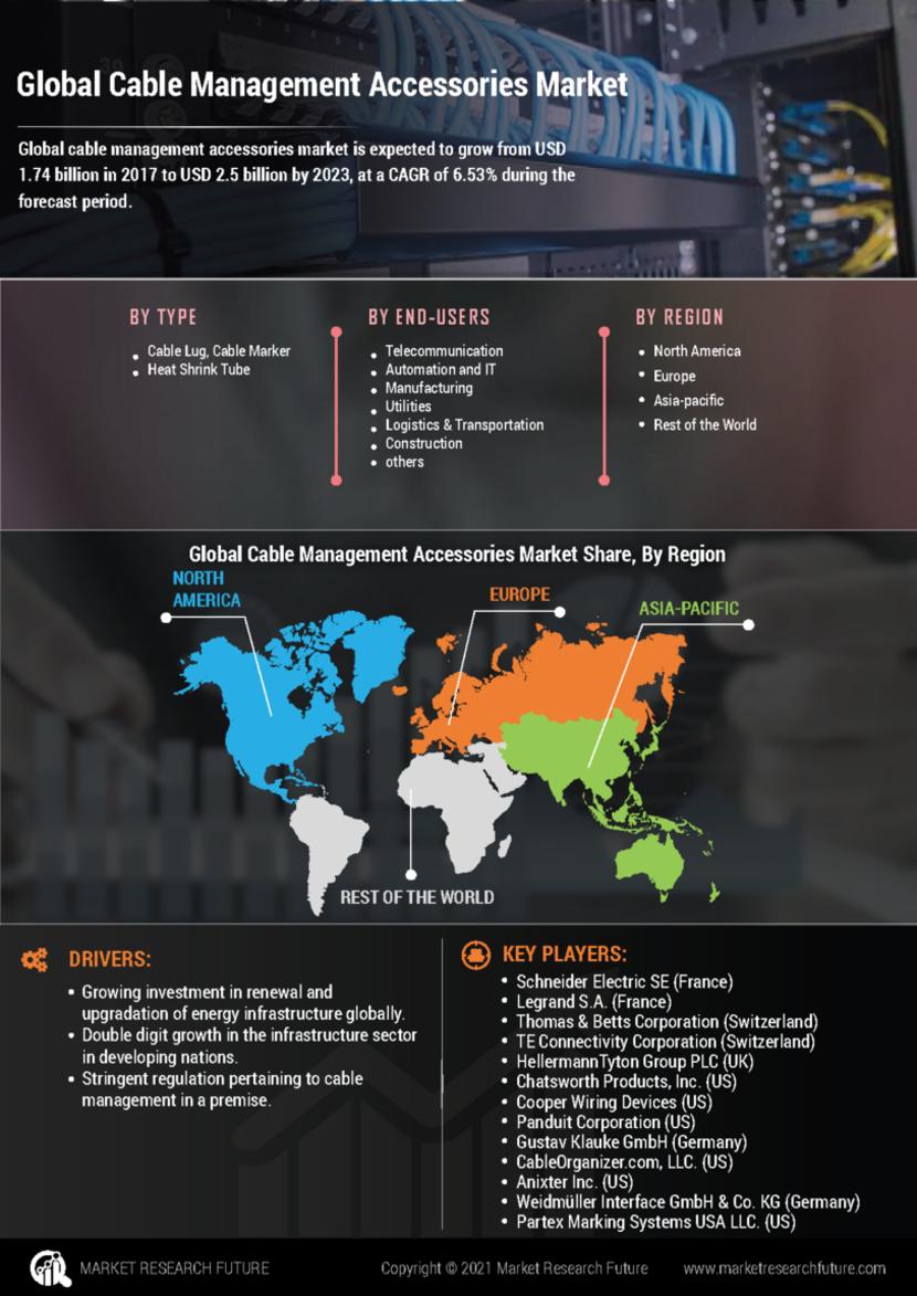 Cable Management Accessories Market
