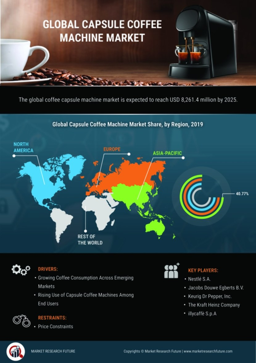 Capsule Coffee Machine Market