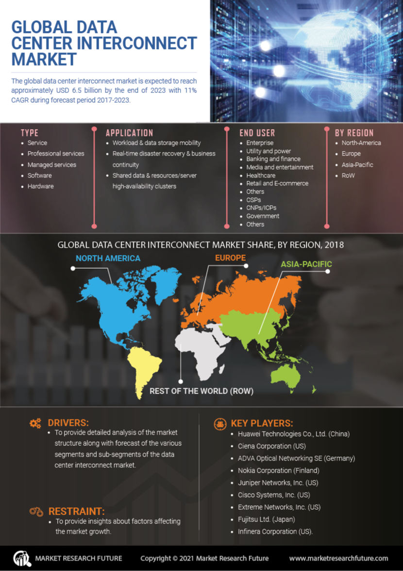 Data Center Interconnect Market