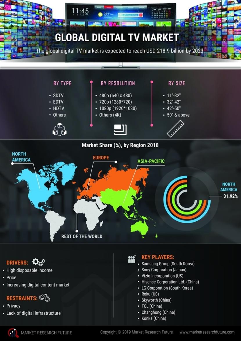 www.marketresearchfuture.com