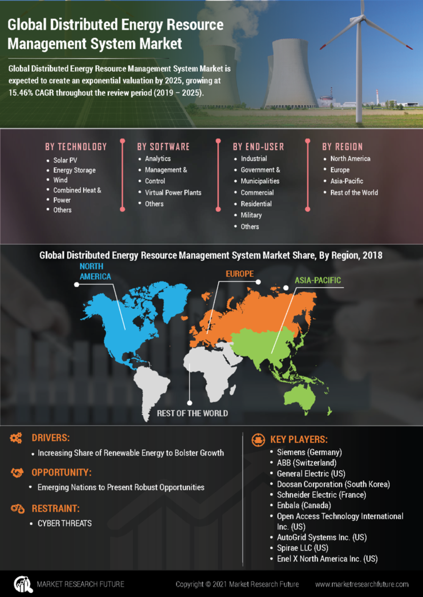 Distributed Energy Resource Management System Market