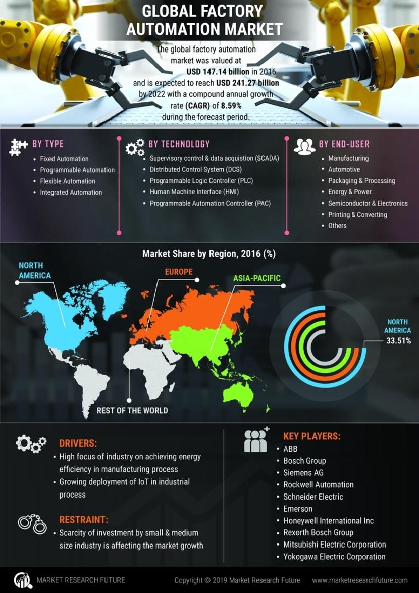 Factory Automation Market