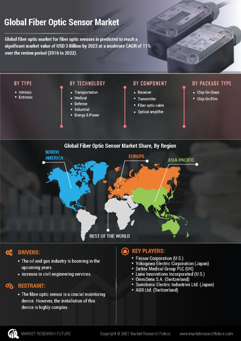 Fiber Optic Sensor Market