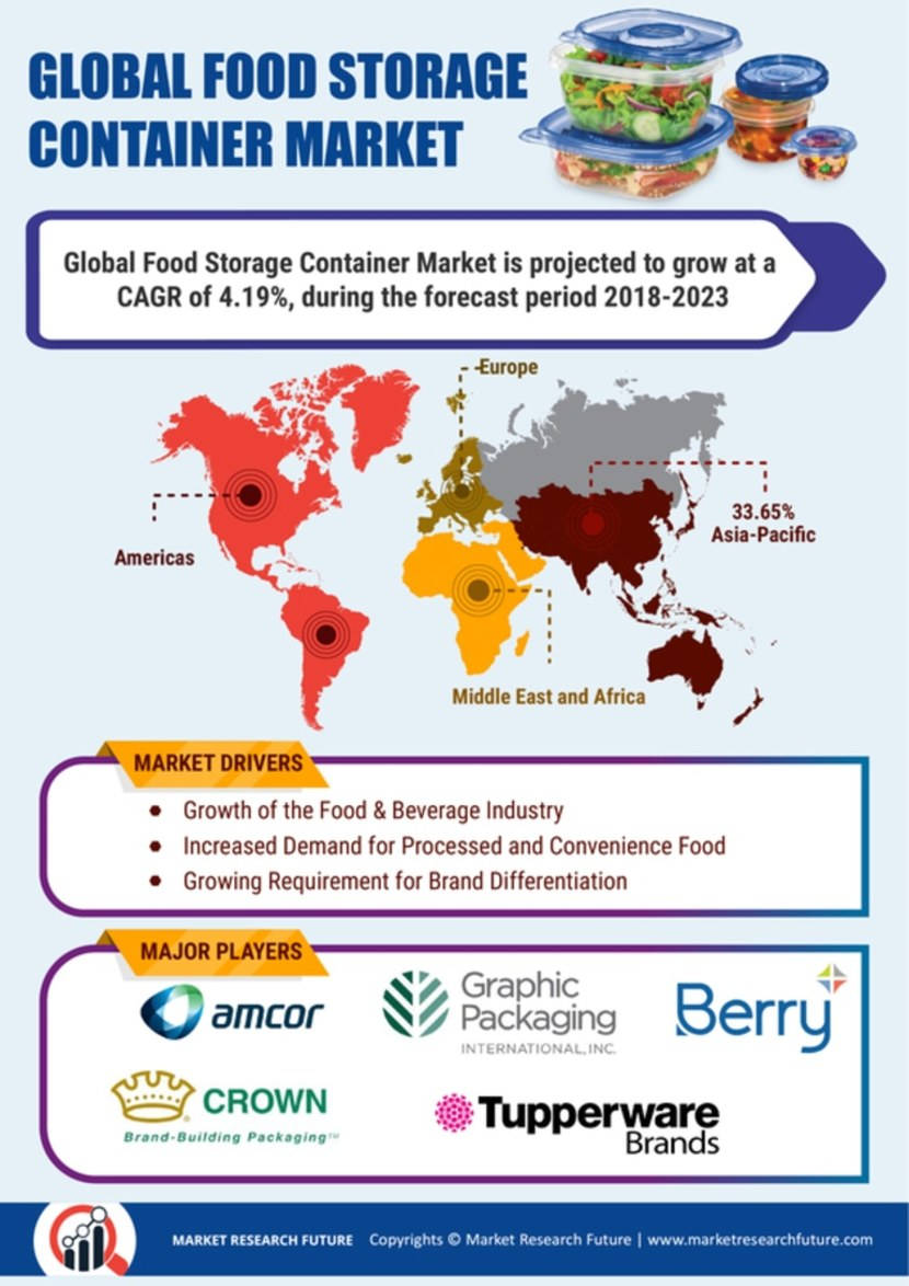 Food Storage Container Market