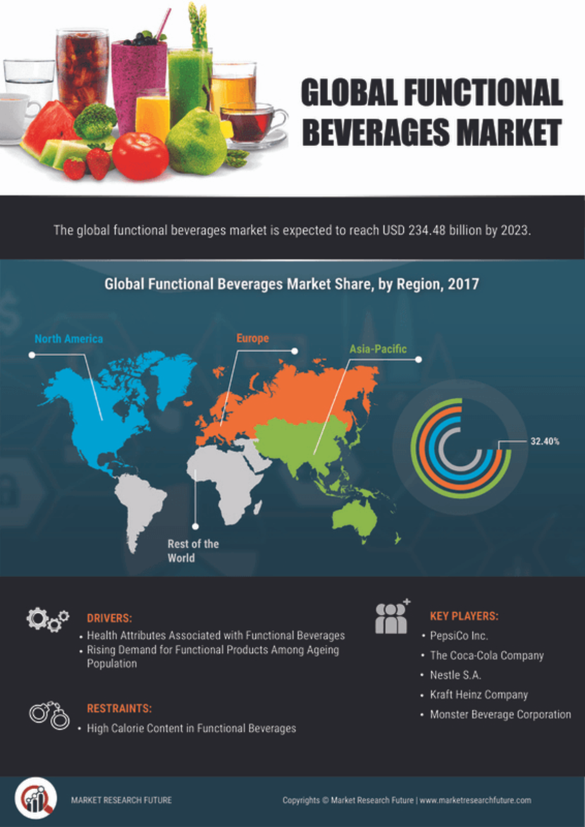 Functional Beverages Market