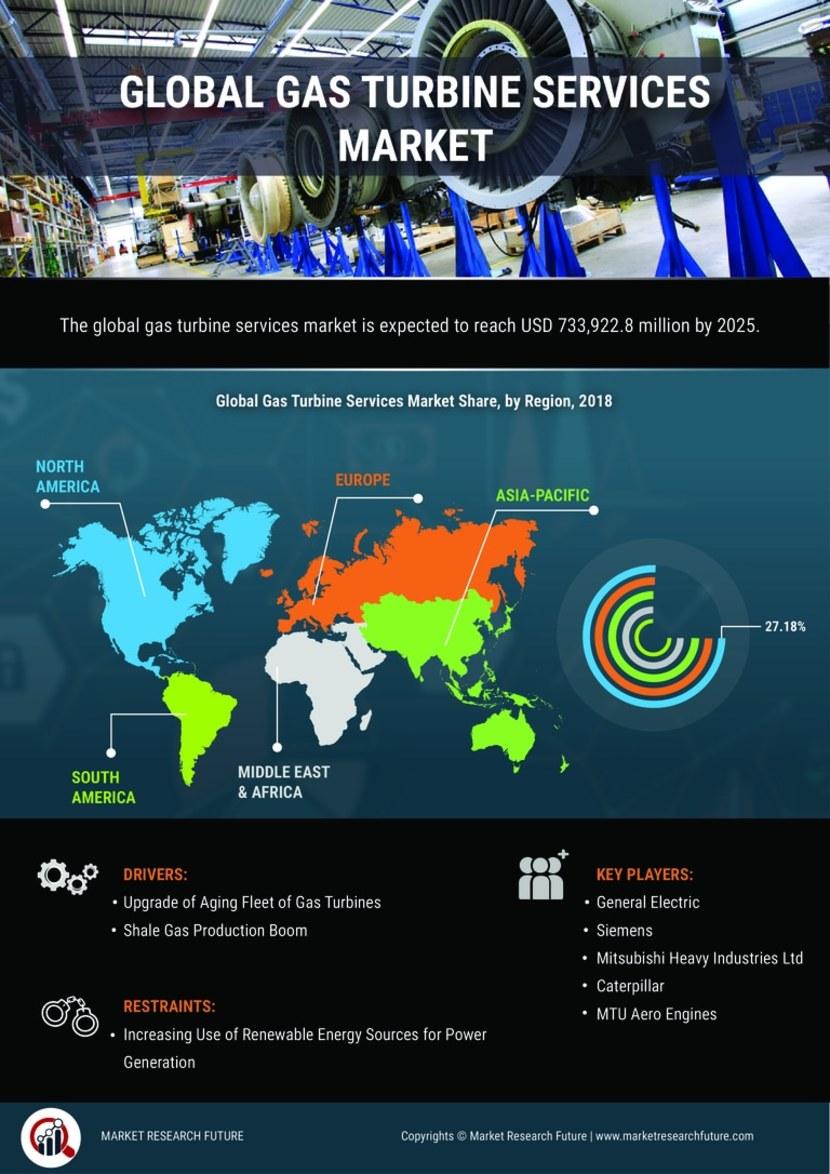 Gas Turbine Services Market