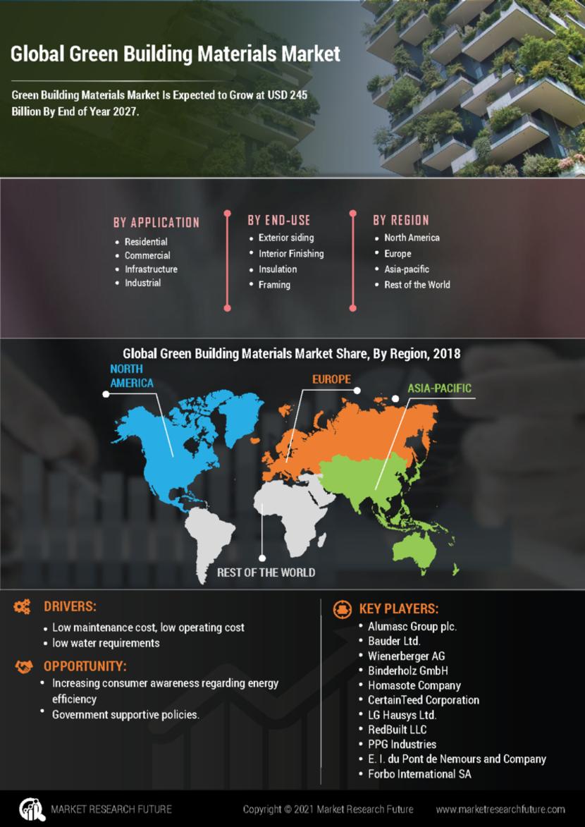 Green Building Materials Market
