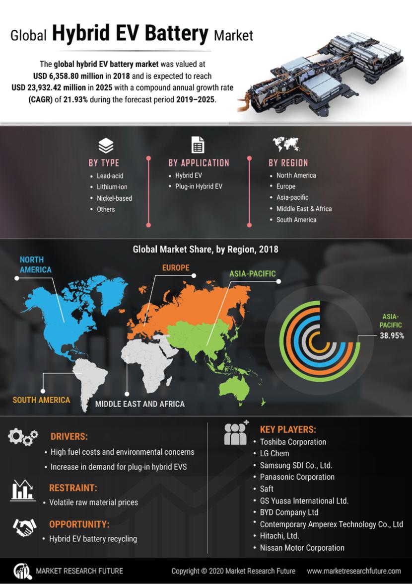 Hybrid EV Battery Market