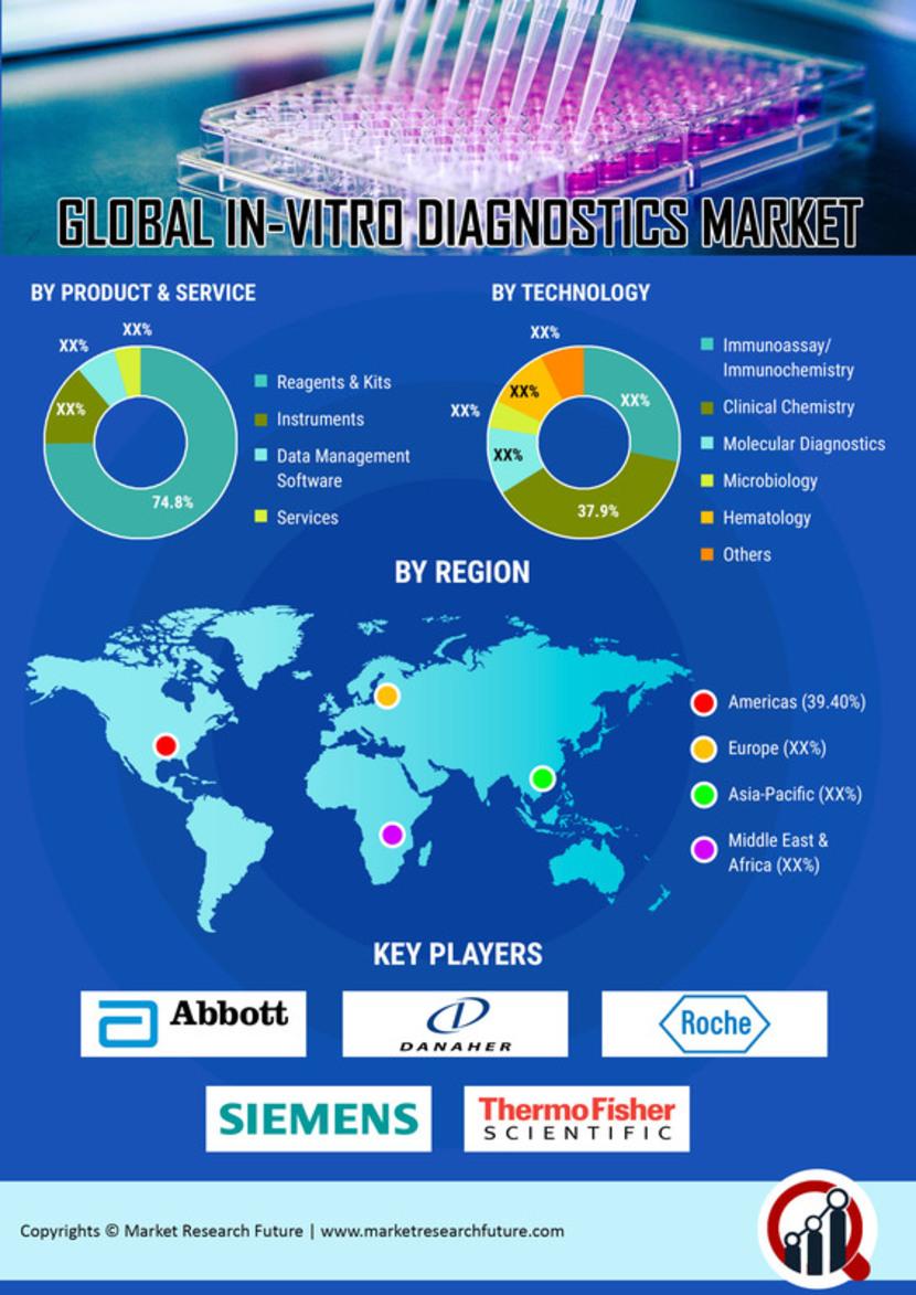 In Vitro Diagnostics Market