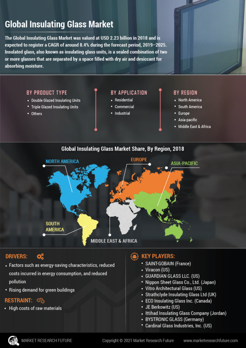 Insulating Glass Market