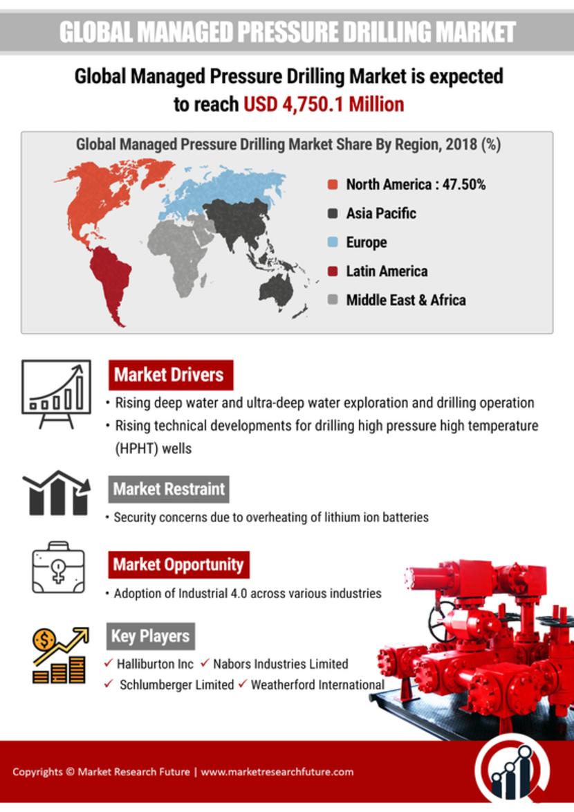 Managed Pressure drilling Market