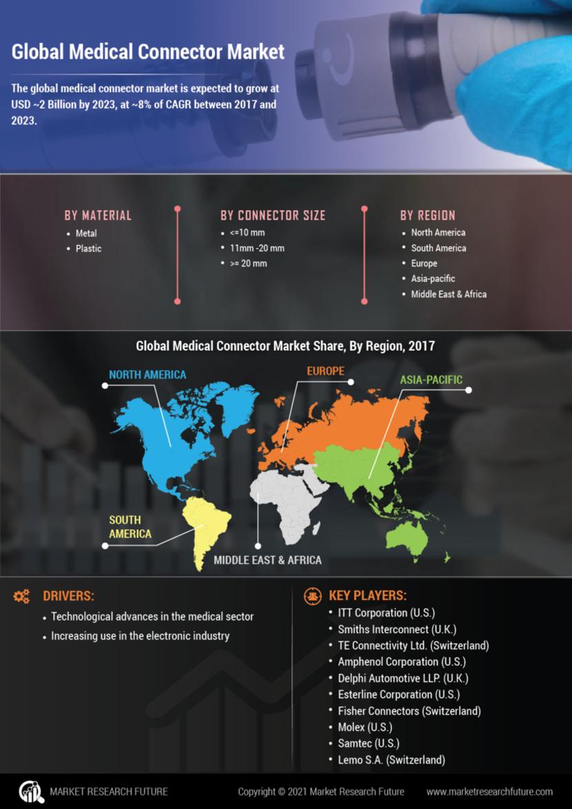 Medical Connector Market