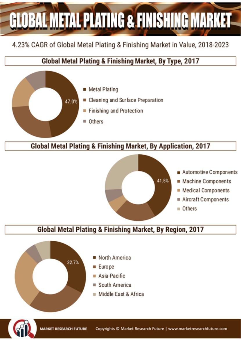 Metal Plating Finishing Market