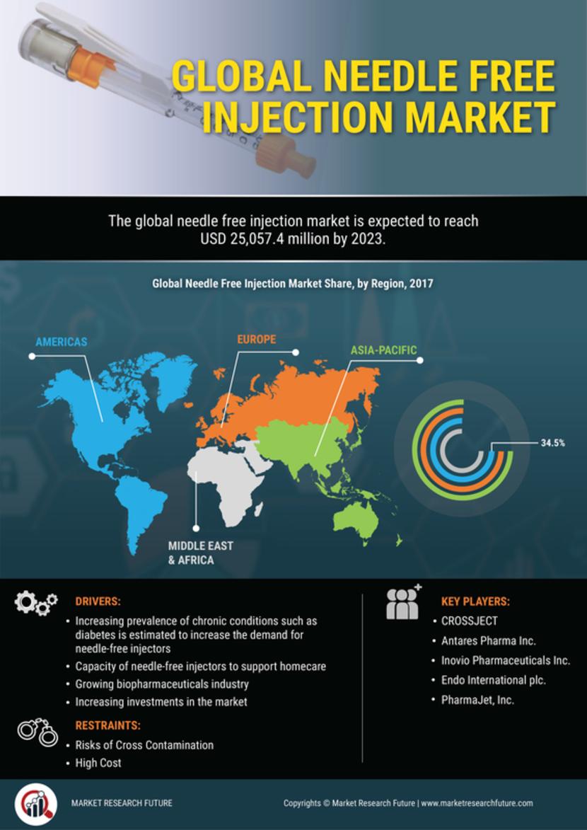Needle Free Injection Market