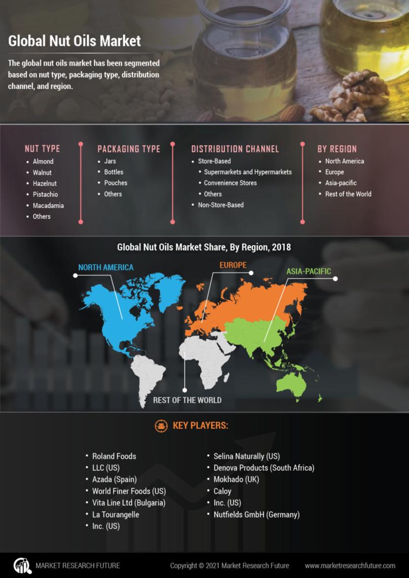 Nut Oils Market