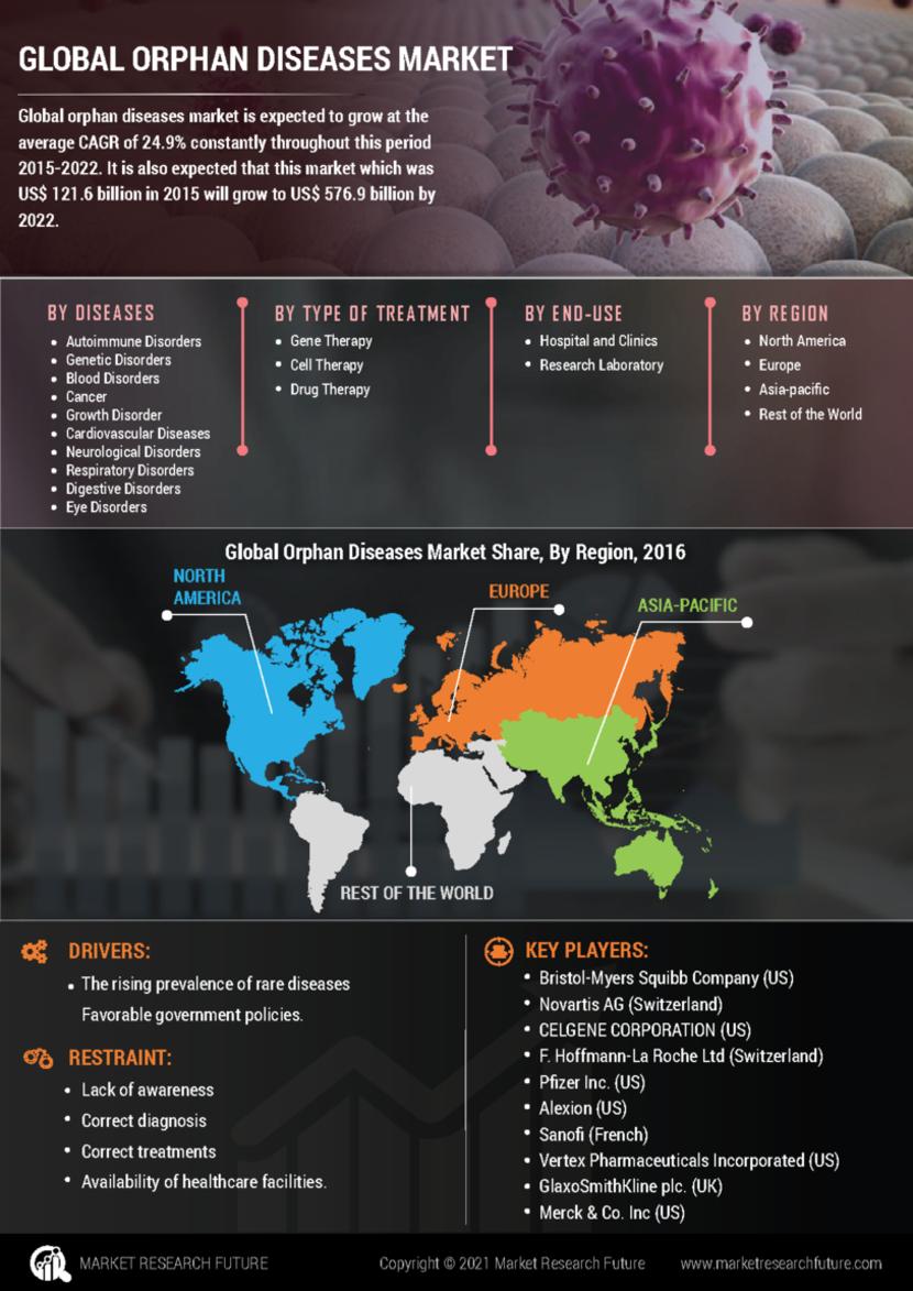 Orphan Diseases Market