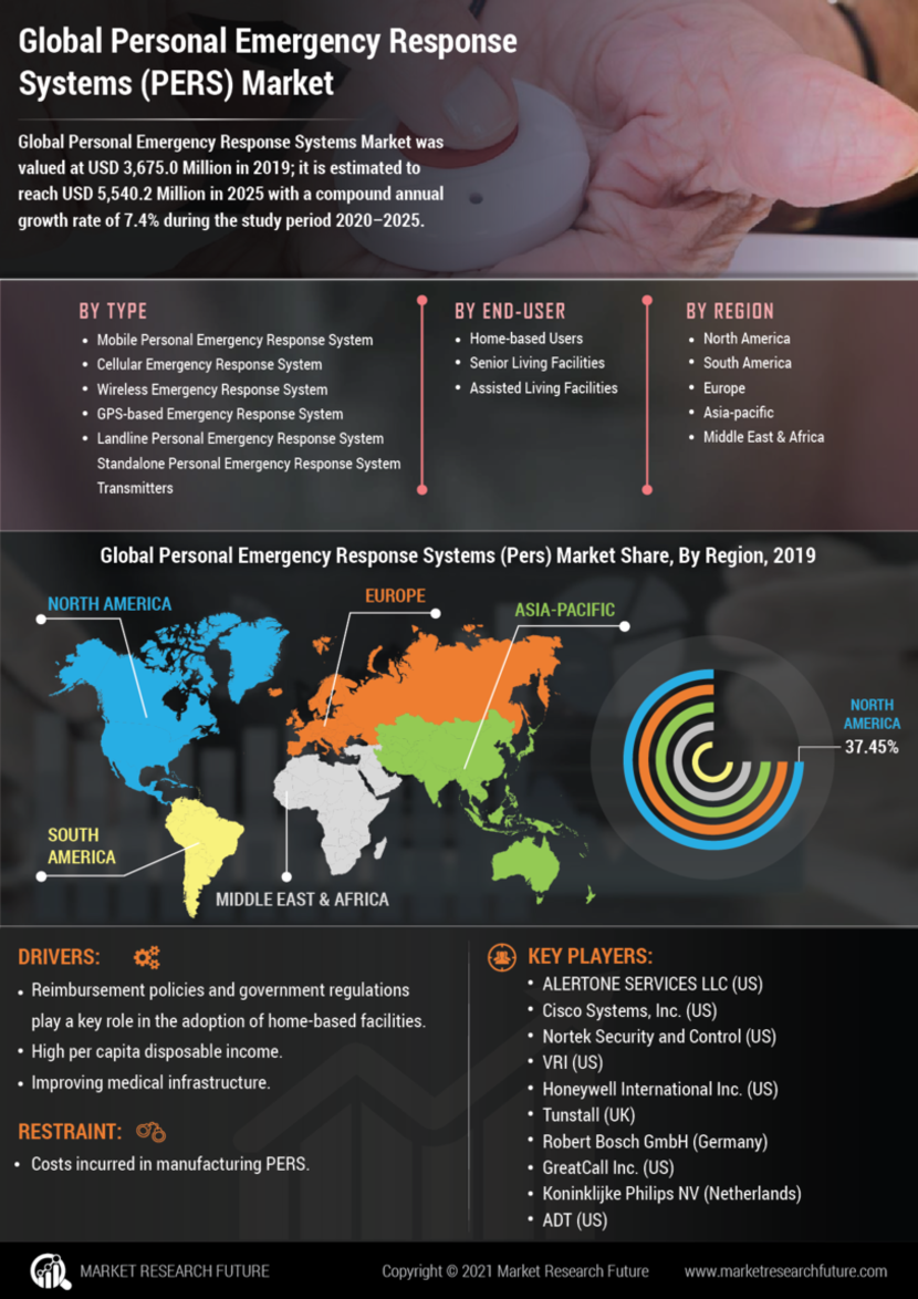 Personal Emergency Response Systems Market
