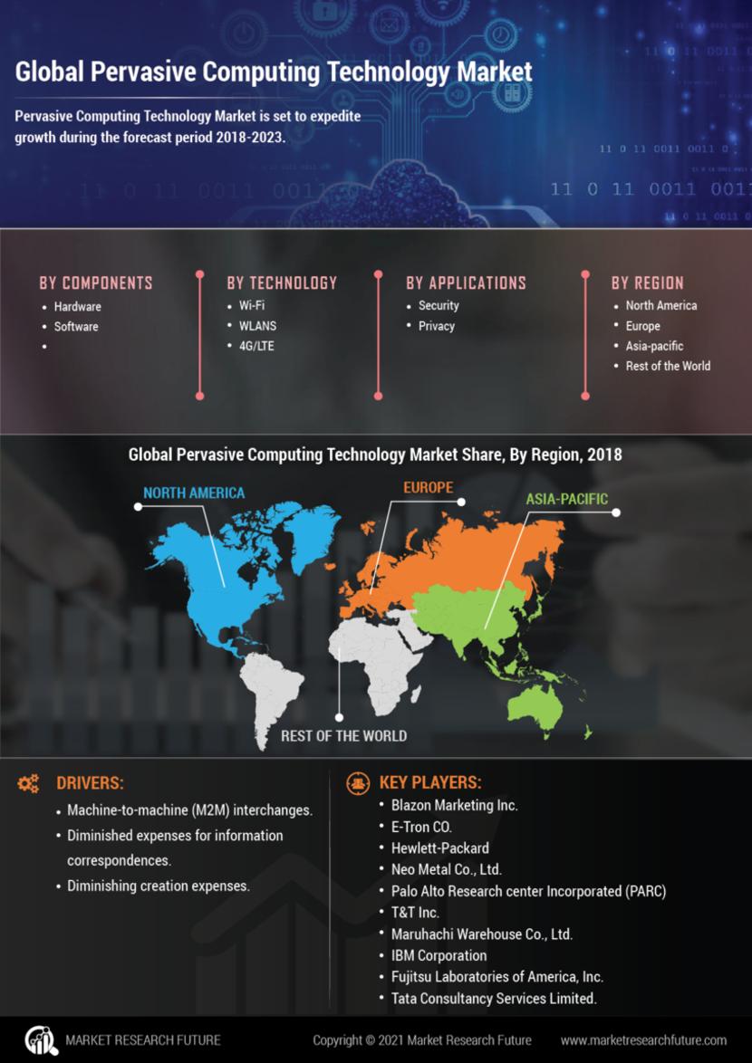 Pervasive Computing Technology Market