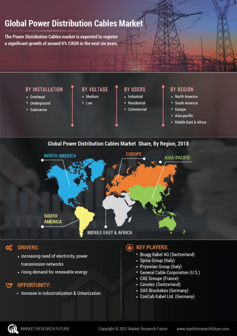 Power Distribution Cables Market